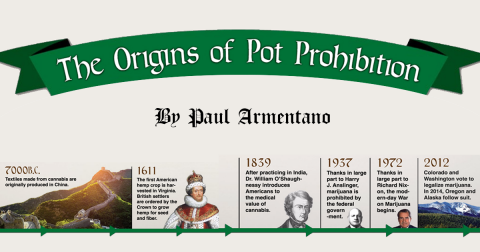 The Origins of Pot Prohibition