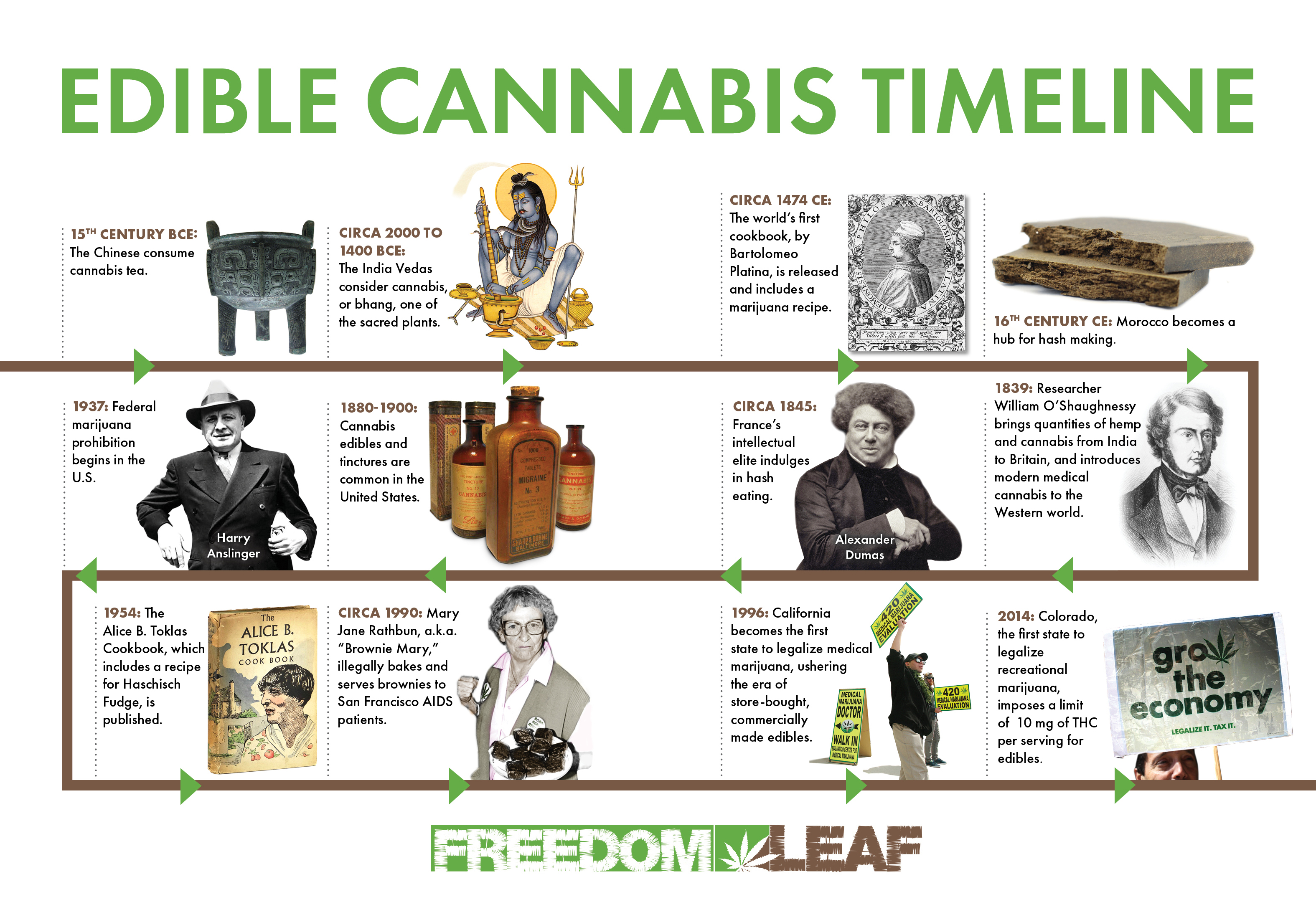 Edible Cannabis History Timeline Infographic